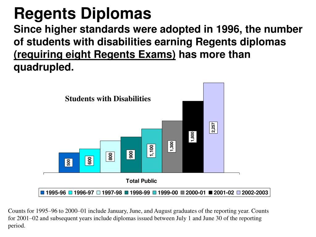 Regents Diplomas