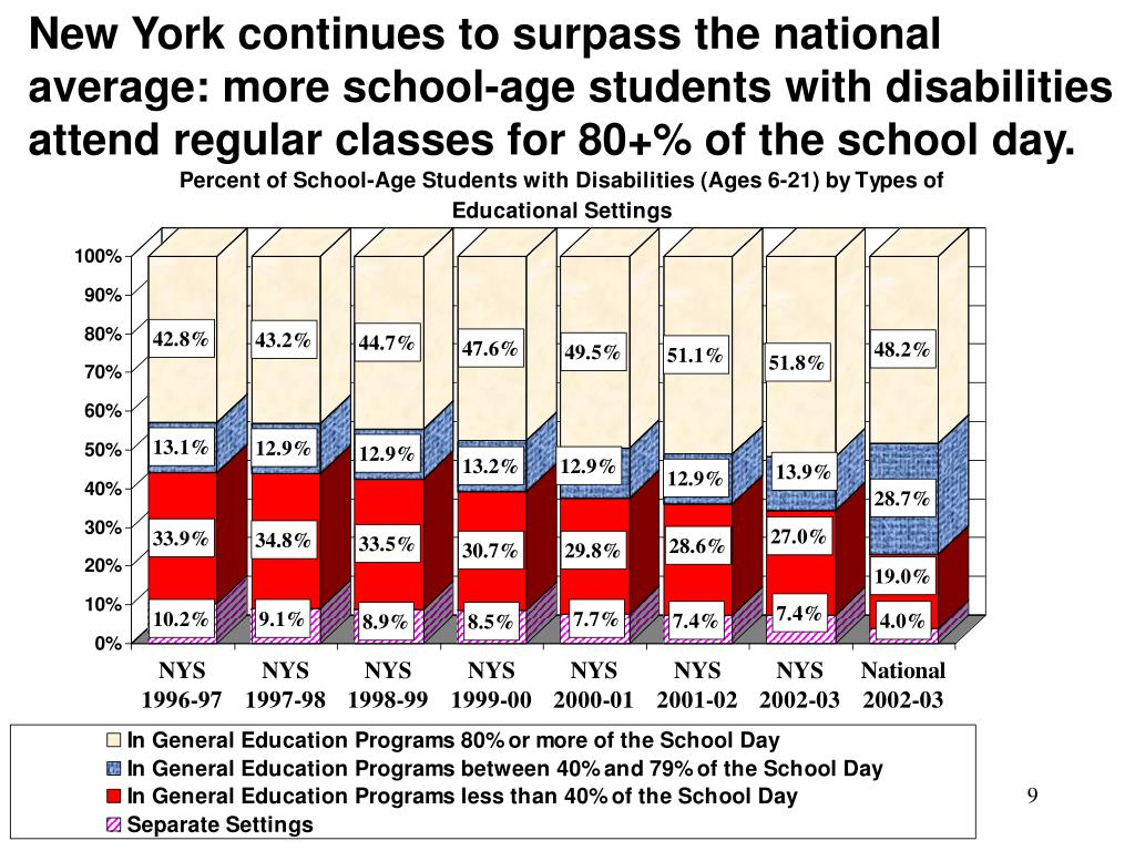 New York continues to surpass the national average: more school-age students with disabilities attend regular classes for 80+% of the school day.