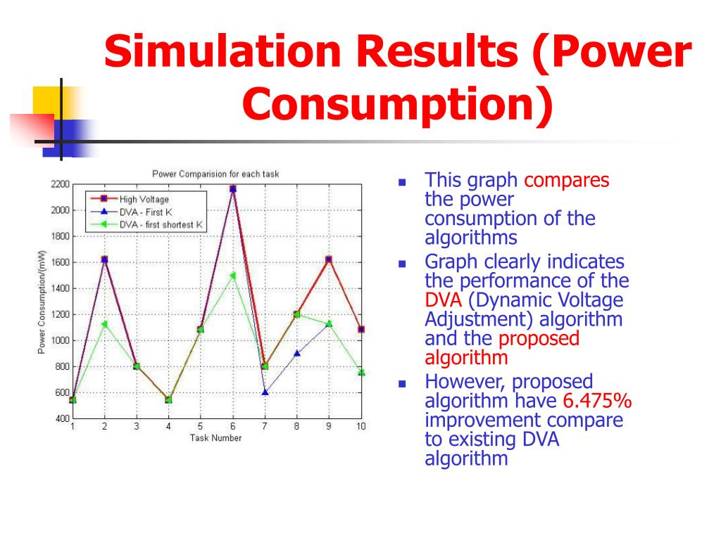 Simulation Results (Power Consumption)