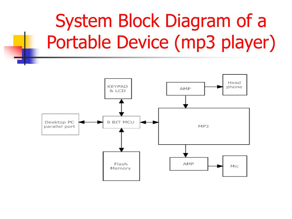 System Block Diagram of a Portable Device (mp3 player)