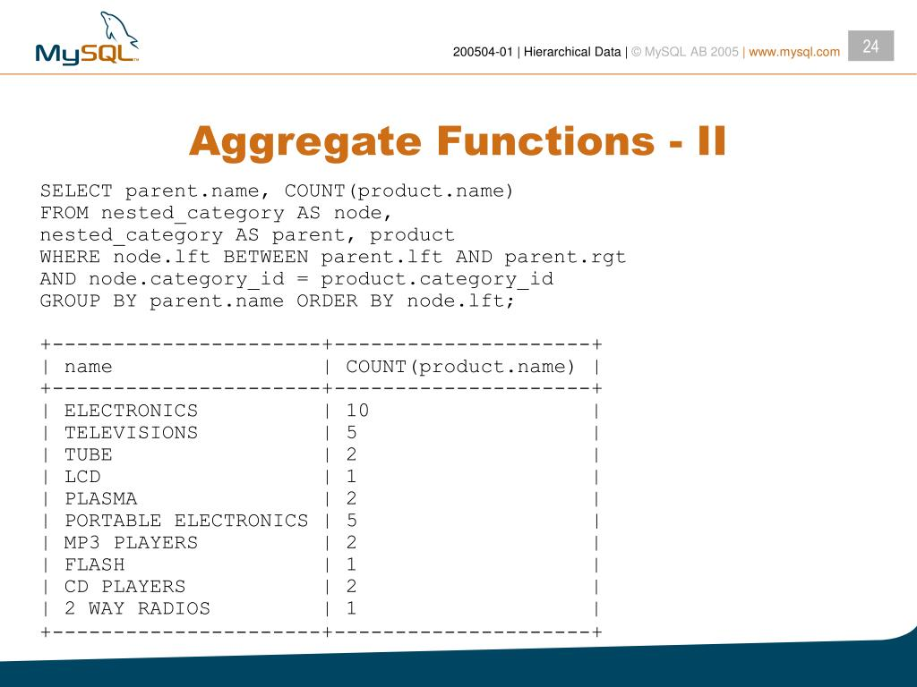 Aggregate Functions - II
