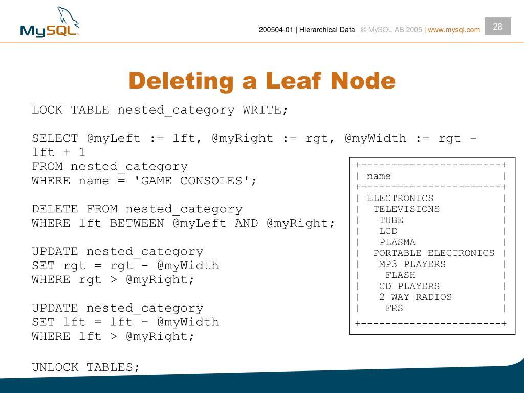 Deleting a Leaf Node