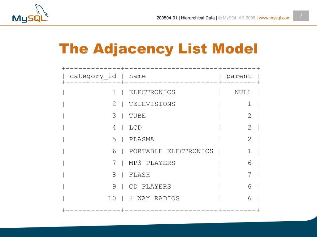 The Adjacency List Model