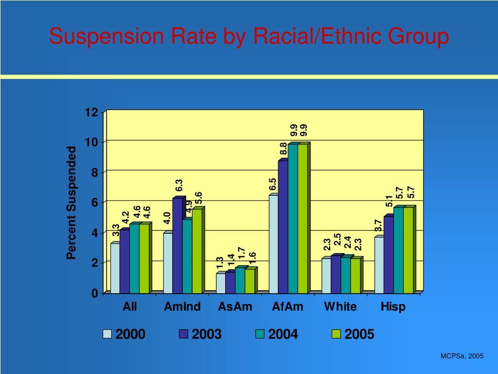 Suspension Rate by Racial/Ethnic Group