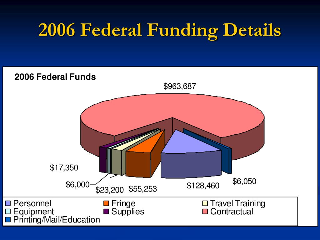2006 Federal Funding Details