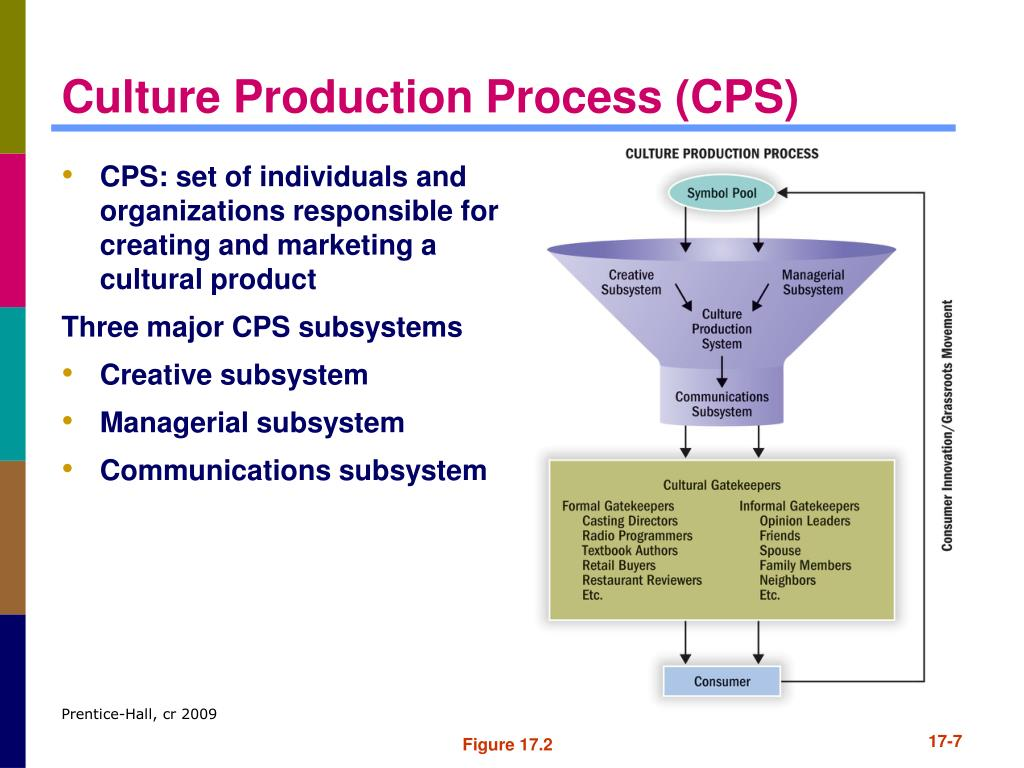 CPS: set of individuals and organizations responsible for creating and marketing a cultural product