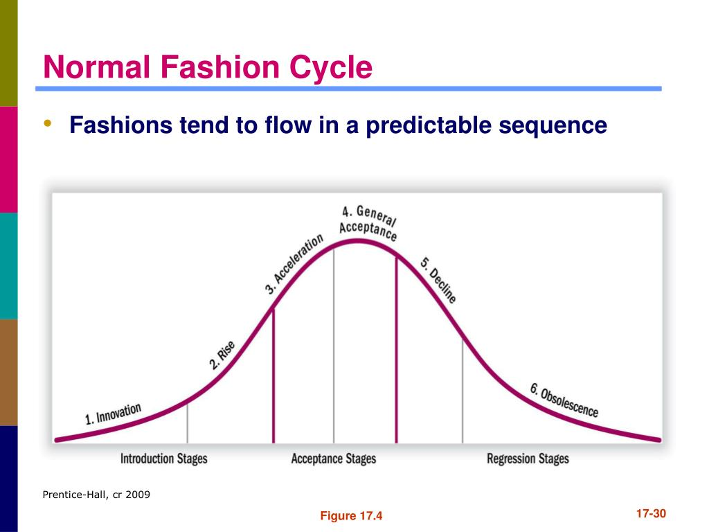 Normal Fashion Cycle