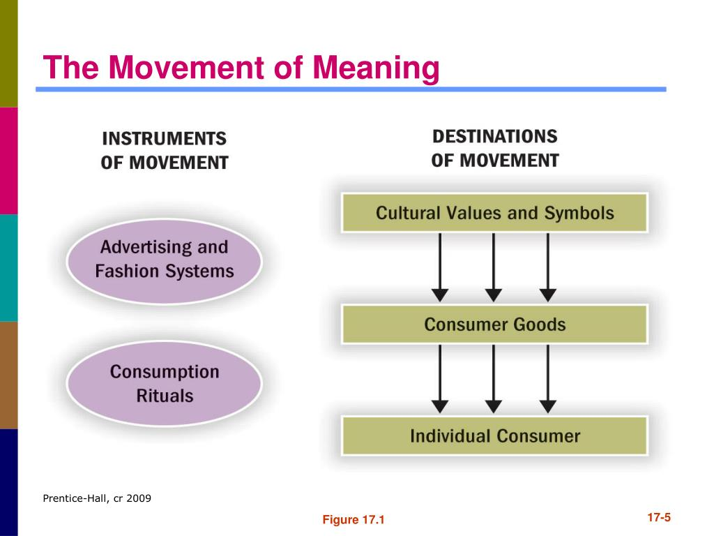 The Movement of Meaning