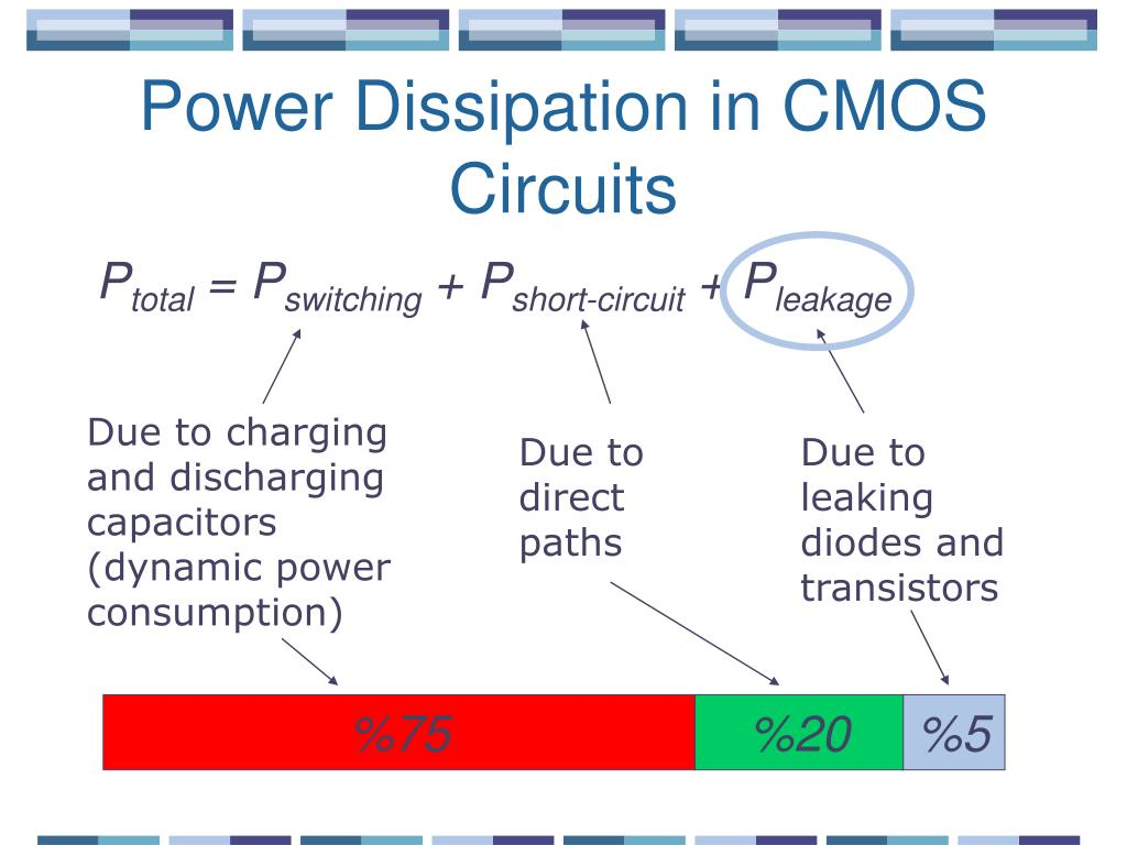 Power Dissipation in CMOS Circuits