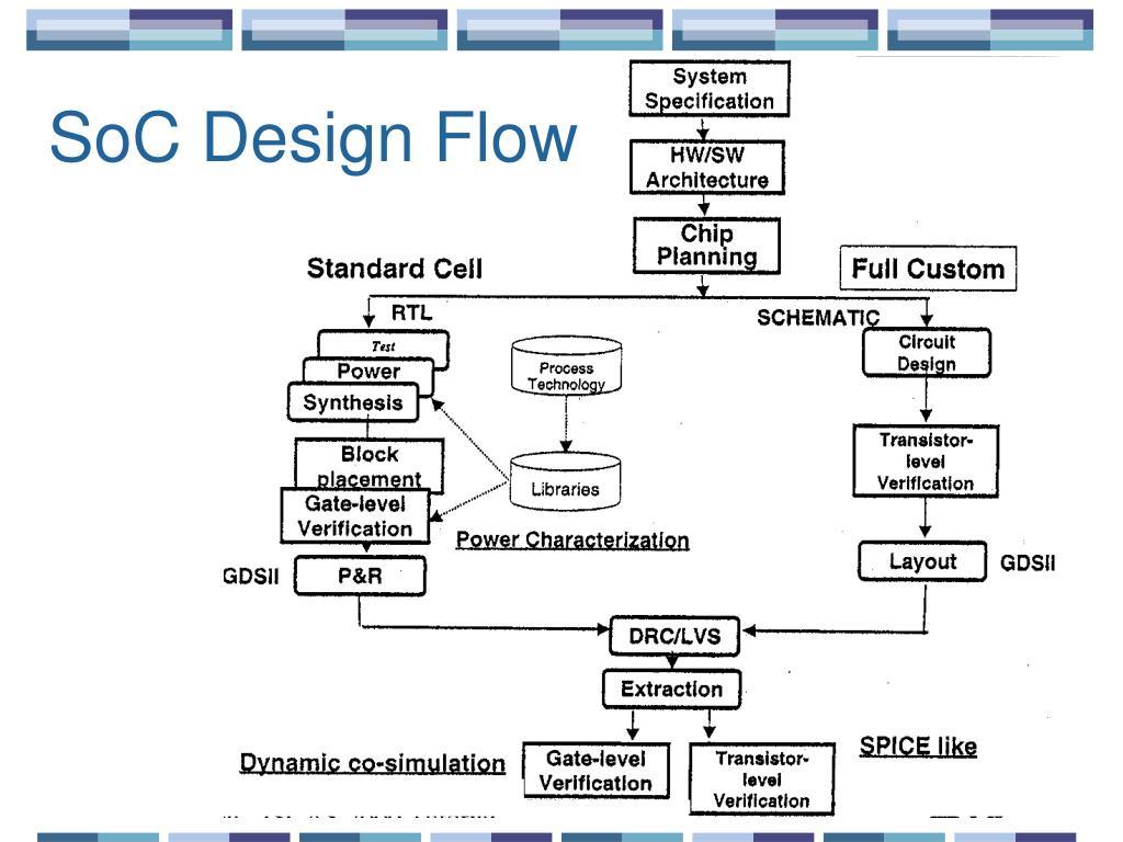 SoC Design Flow