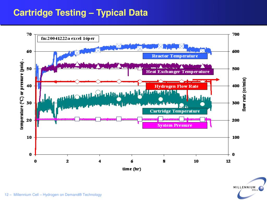 Cartridge Testing – Typical Data