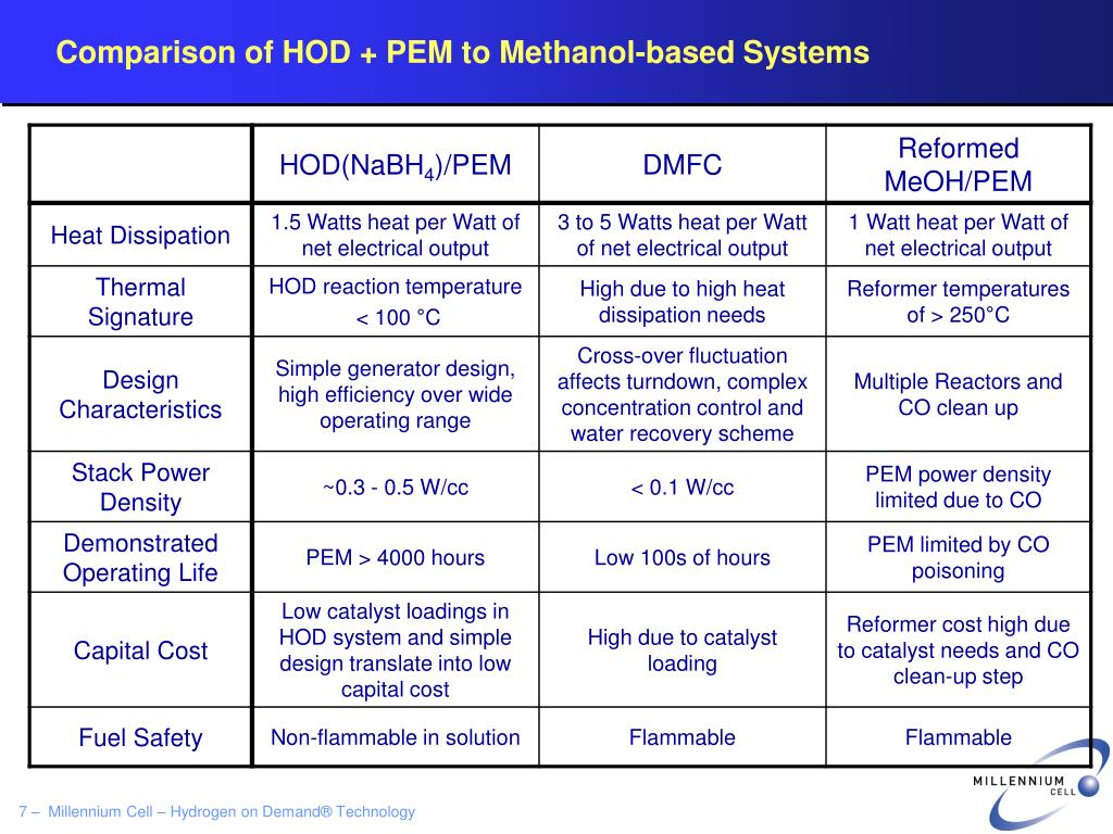 Comparison of HOD + PEM to Methanol-based Systems