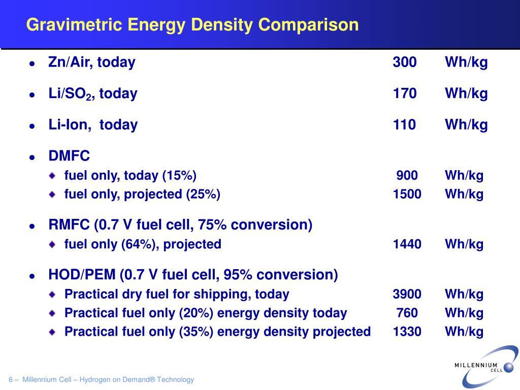 Gravimetric Energy Density Comparison