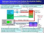 hydrogen generation from sodium borohydride nabh 4 schematic of hydrogen on demand technology