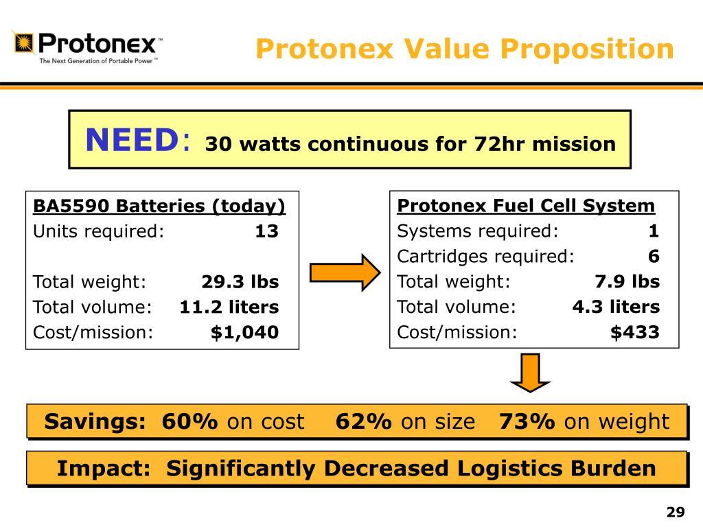 Protonex Value Proposition