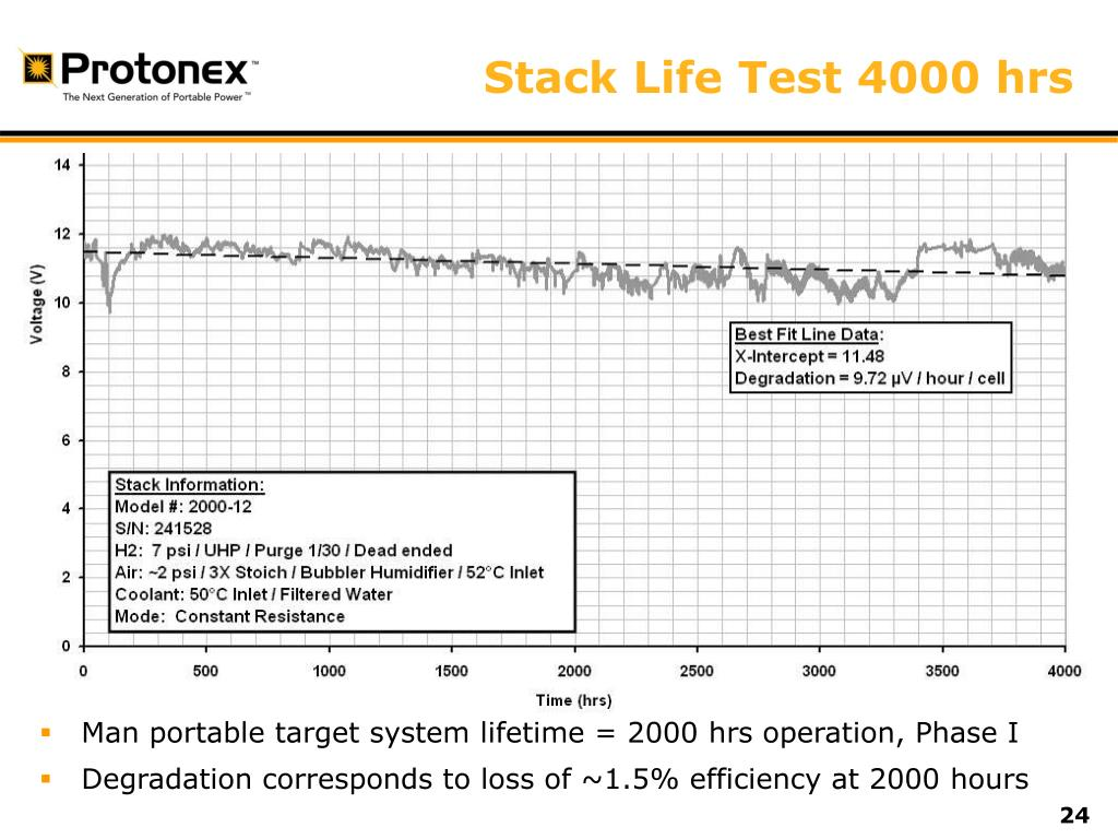 Stack Life Test 4000 hrs