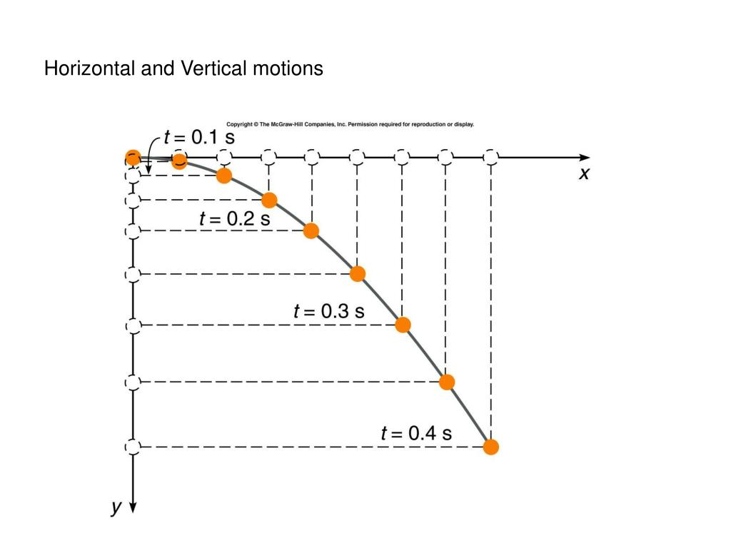 PPT - Chapter-3 Falling Objects and Projectile Motion ...