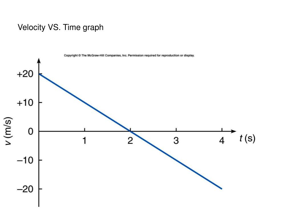 Velocity Vs Time Graph PPT - Chapter-3...