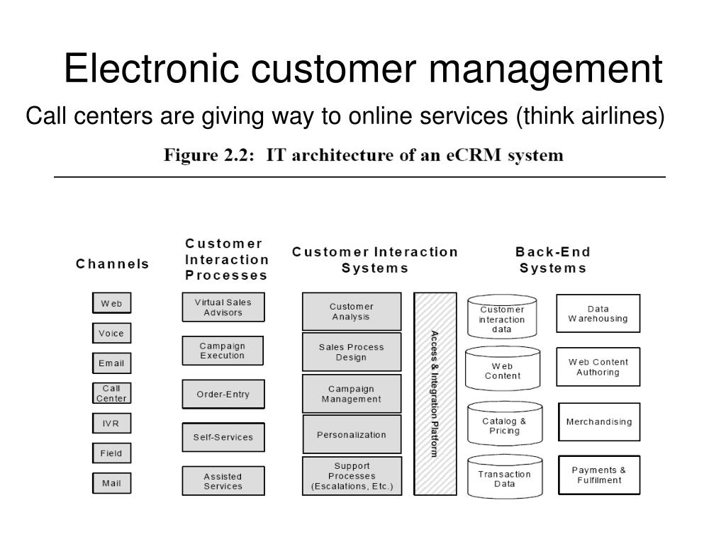 Electronic customer management