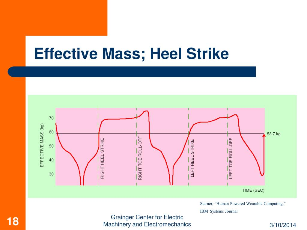 Effective Mass; Heel Strike