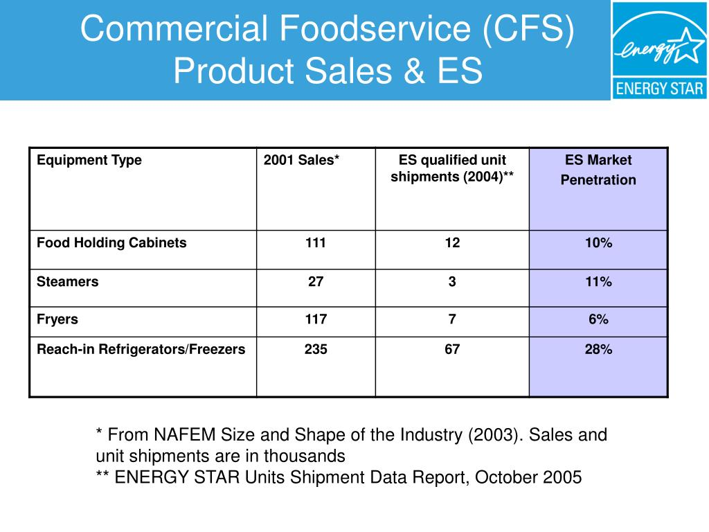 Commercial Foodservice (CFS) Product Sales & ES