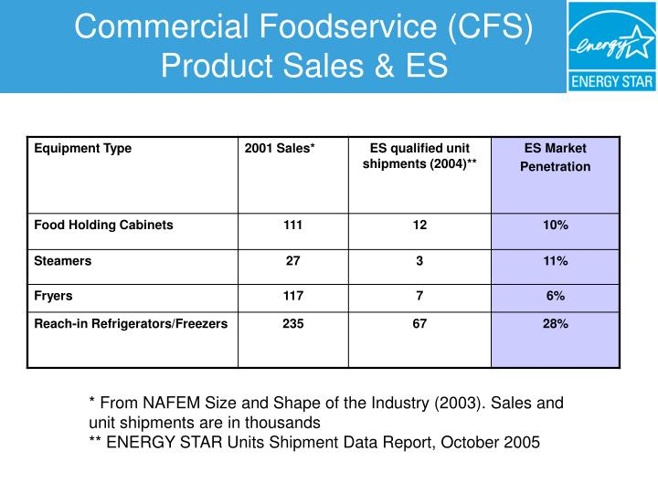 Commercial foodservice cfs product sales es