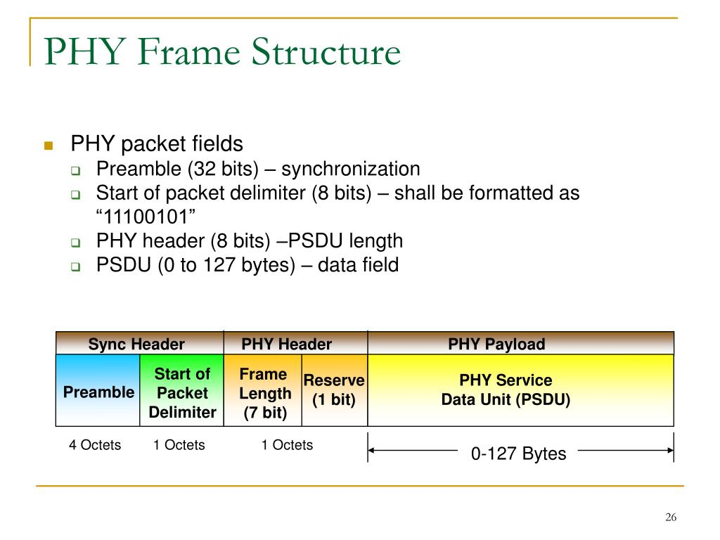 PHY Frame Structure