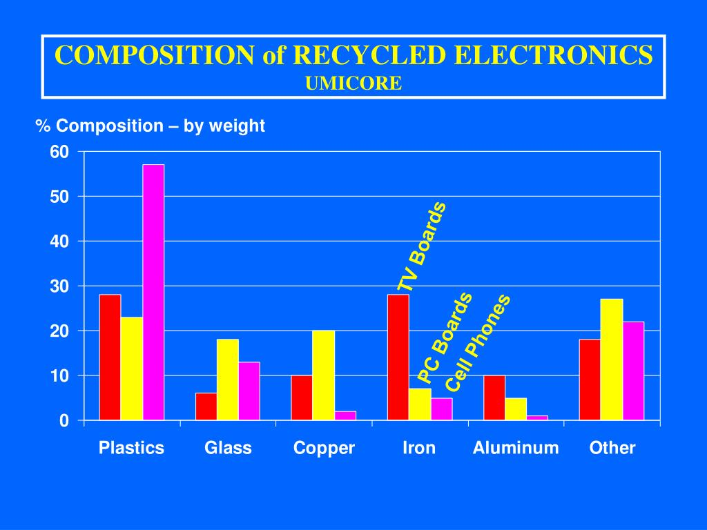 COMPOSITION of RECYCLED ELECTRONICS