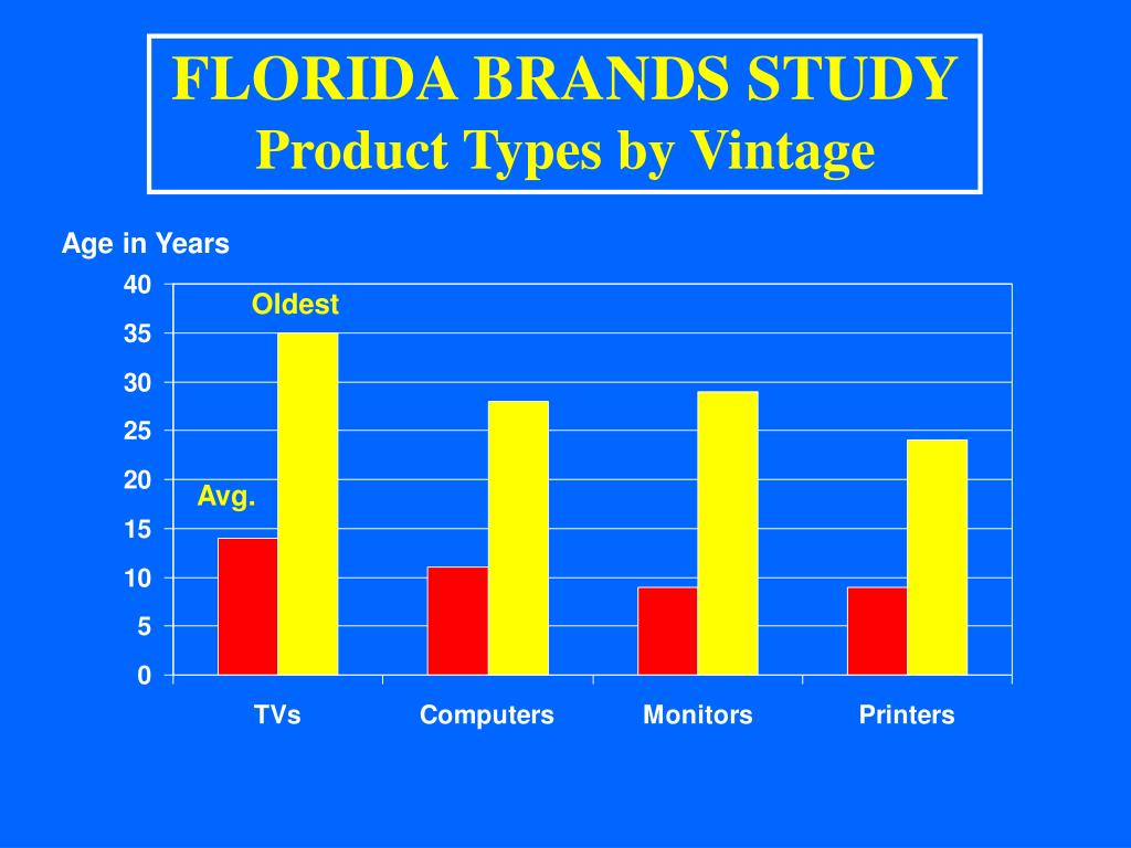 FLORIDA BRANDS STUDY