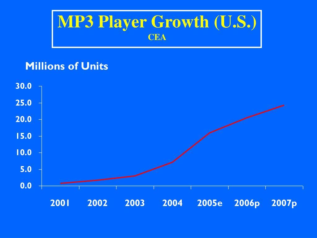 MP3 Player Growth (U.S.)