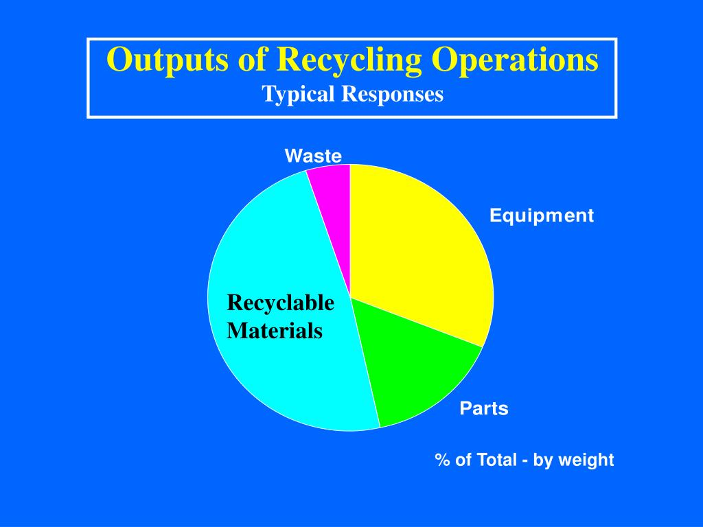 Outputs of Recycling Operations