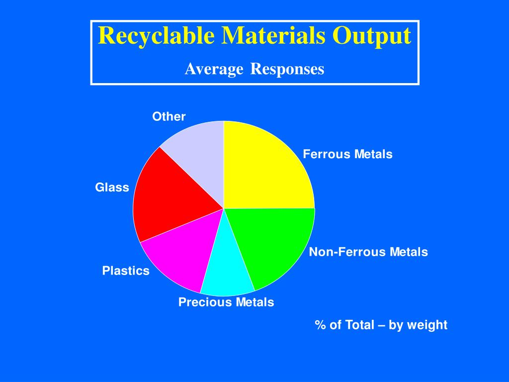 Recyclable Materials Output