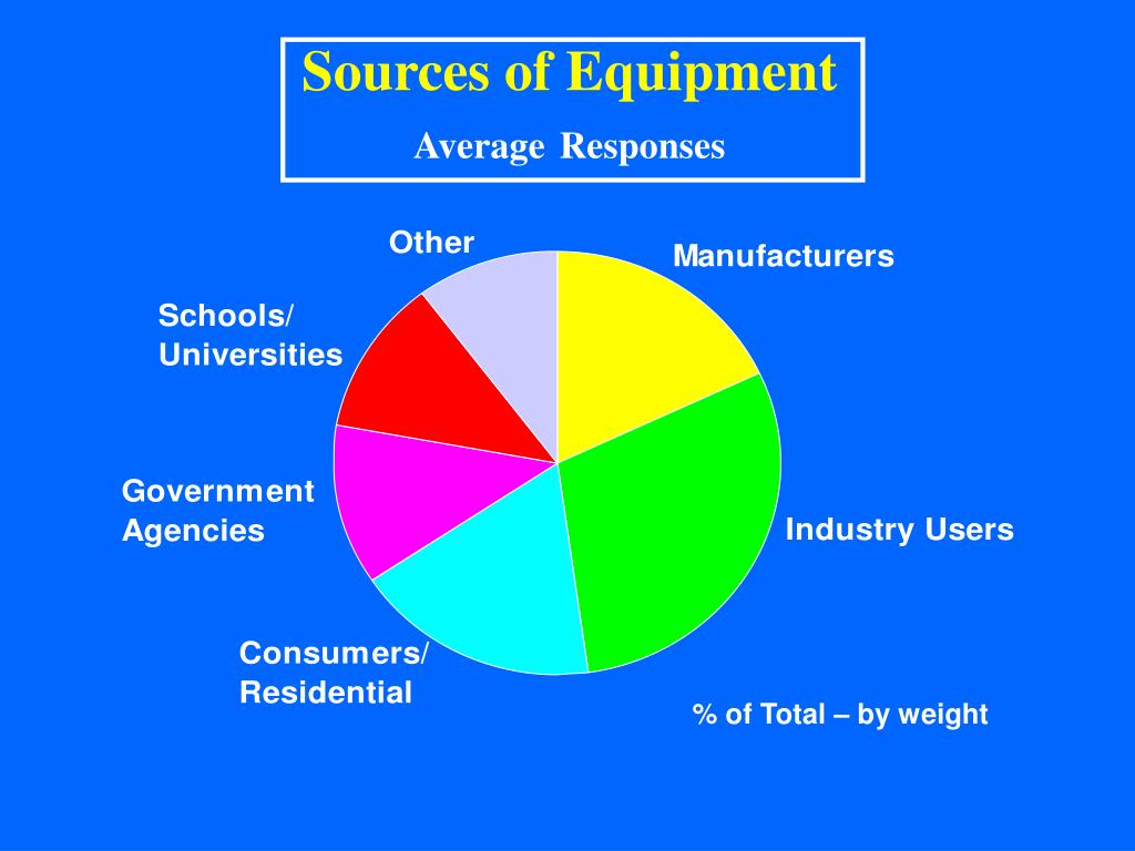 Sources of Equipment