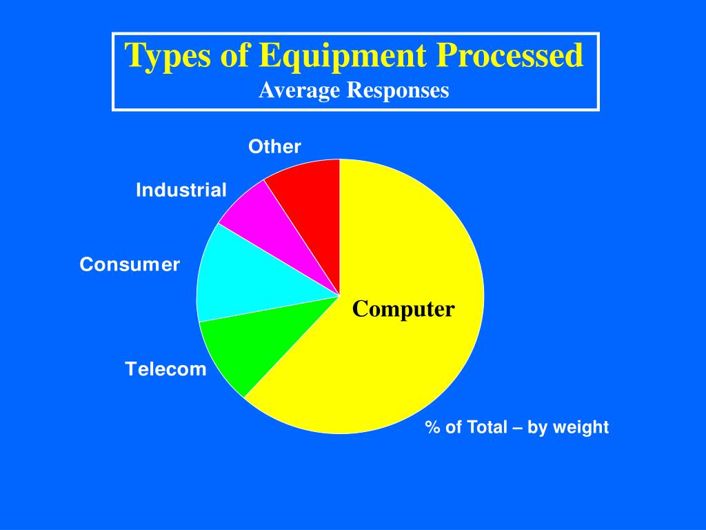 Types of Equipment Processed