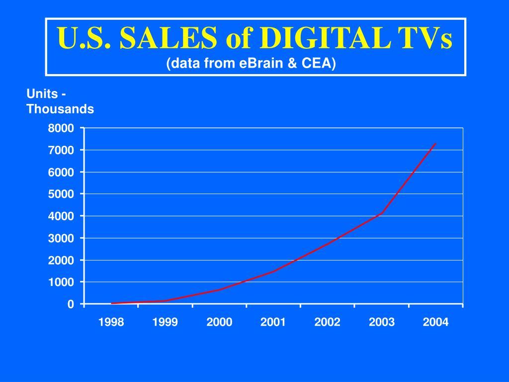 U.S. SALES of DIGITAL TVs