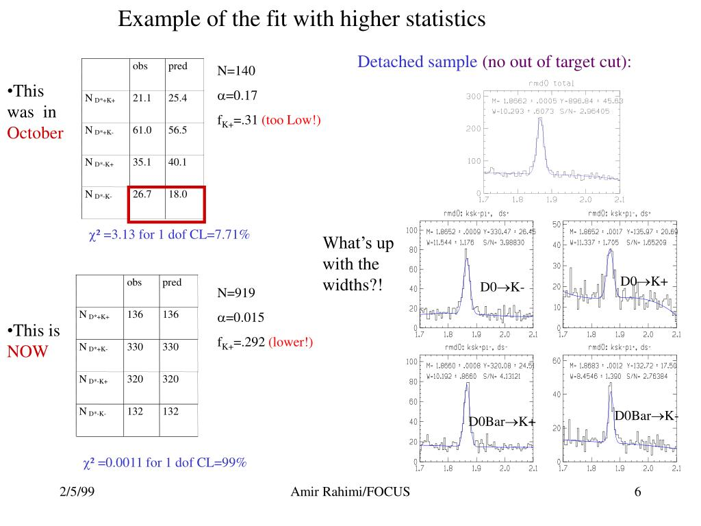 Example of the fit with higher statistics