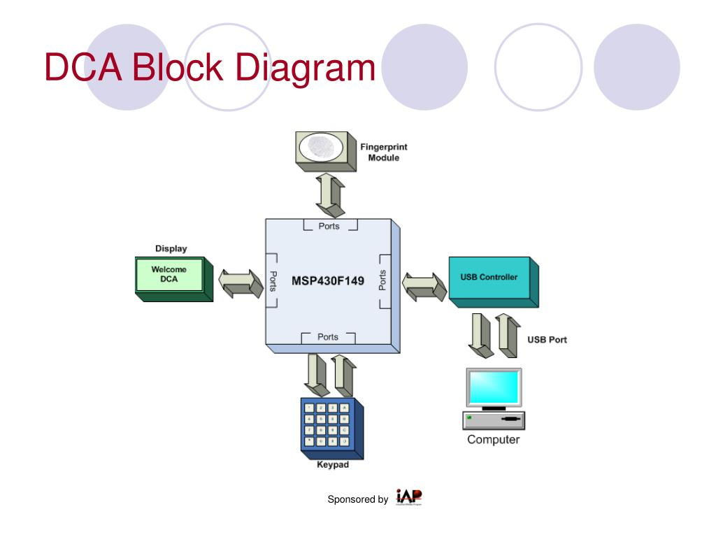 DCA Block Diagram