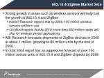 802 15 4 zigbee market size