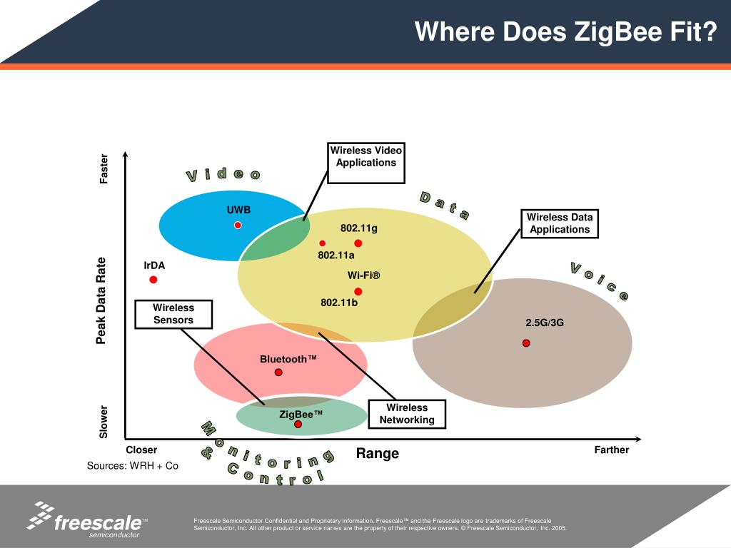 Where Does ZigBee Fit?
