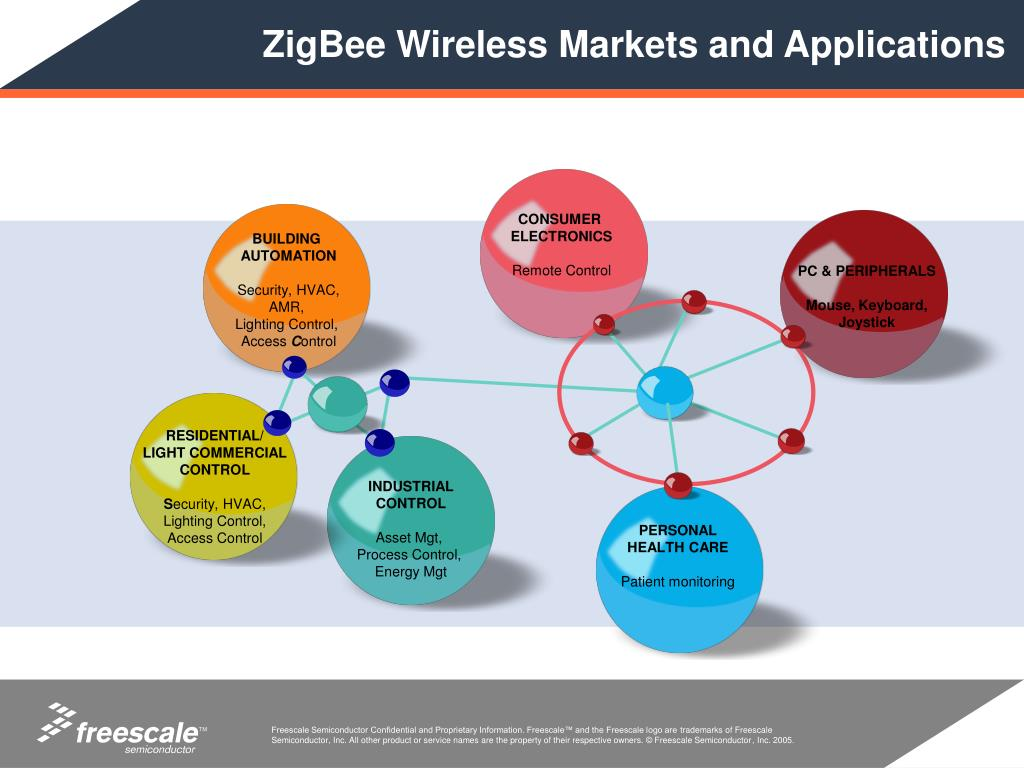 ZigBee Wireless Markets and Applications