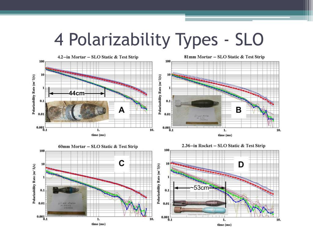 4 Polarizability Types - SLO