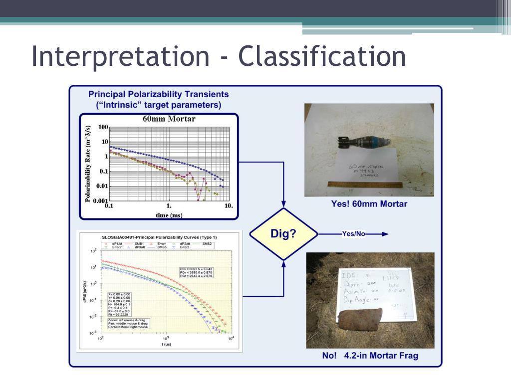 Interpretation - Classification