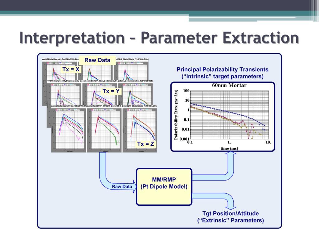 Interpretation – Parameter Extraction