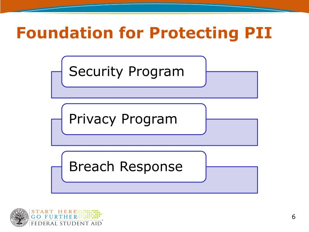 Foundation for Protecting PII