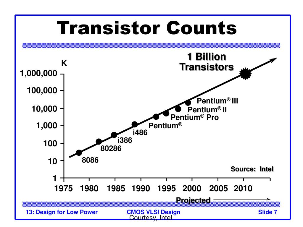 Transistor Counts