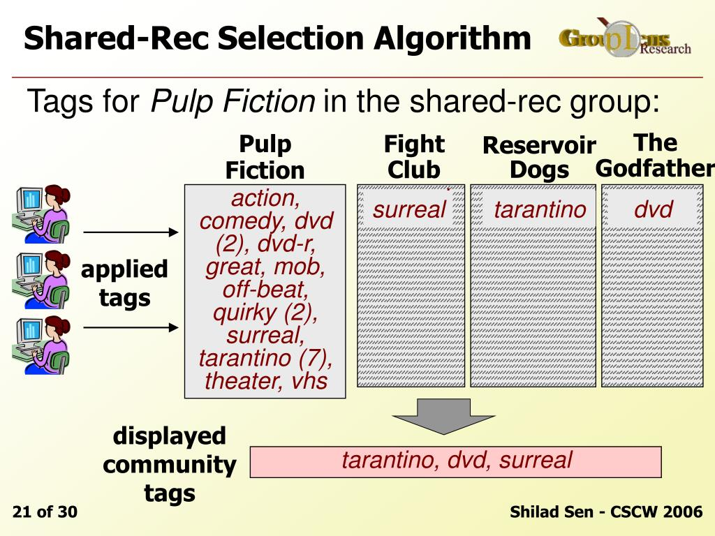 Shared-Rec Selection Algorithm