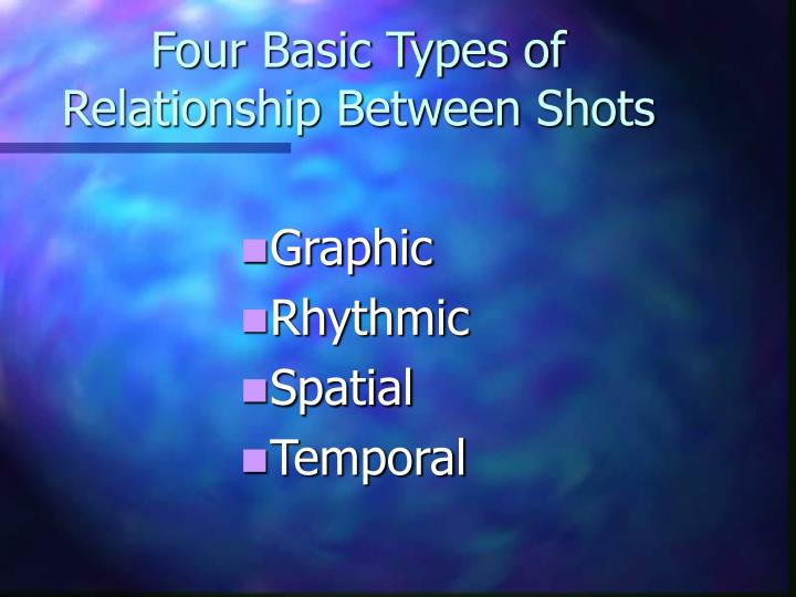 Four basic types of relationship between shots