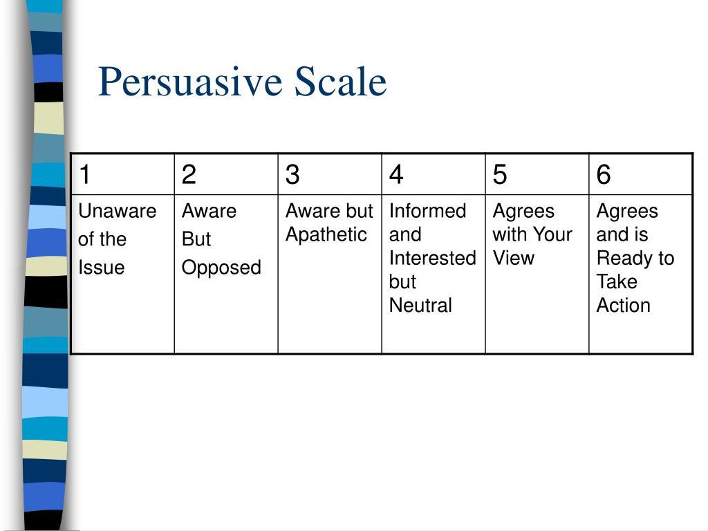 Persuasive Scale