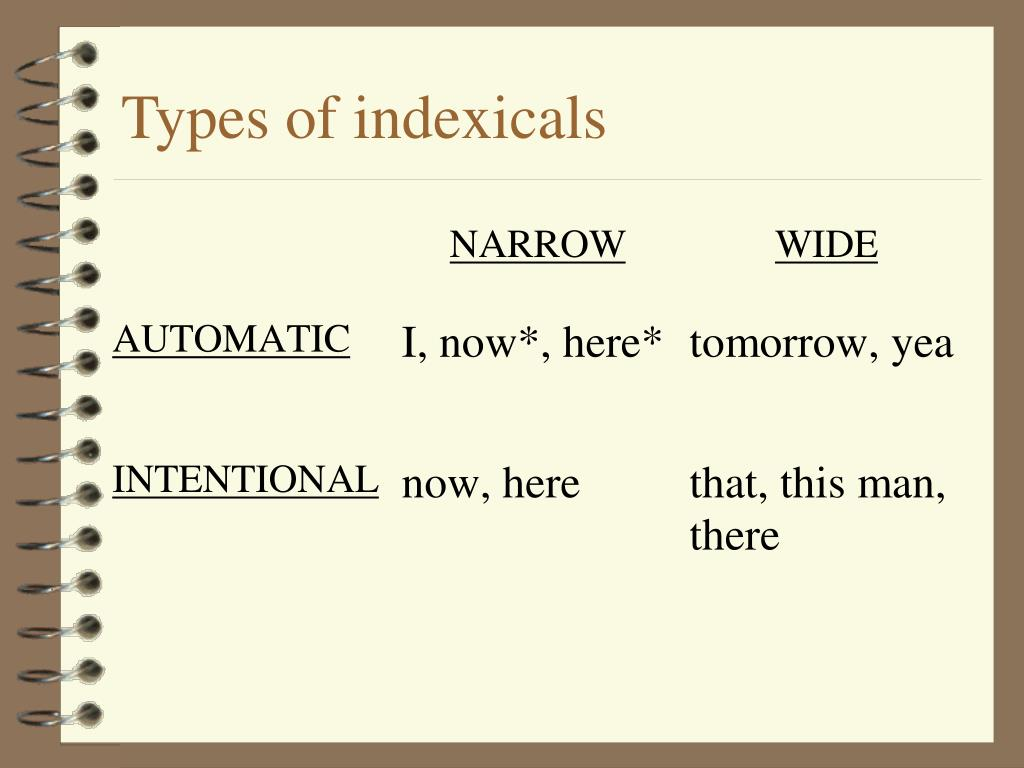 Types of indexicals