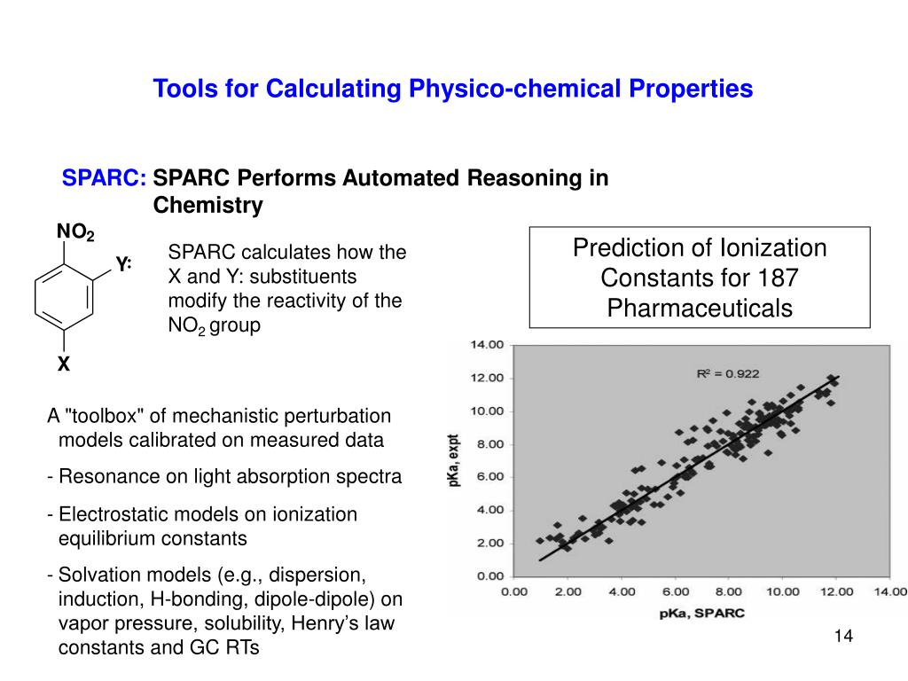 Tools for Calculating Physico-chemical Properties